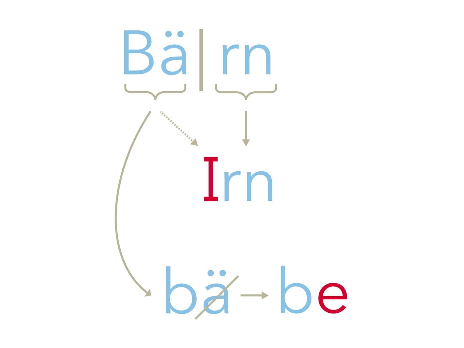 Matteänglisch: Bern, Schritt 4